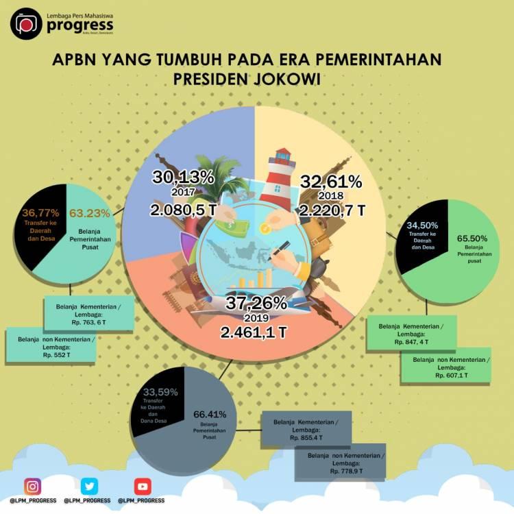 APBN pada Era Pemerintahan Presiden Jokowi