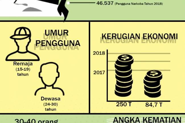 Pengaruh Penggunaan Narkoba di Indonesia